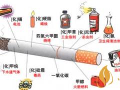 长期吸烟简单引起什么疾病 吸烟造成的疾病有哪些(六大类)