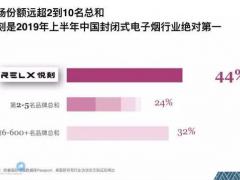 RELX悦刻占据中国电子烟市场44%份额 超越2-10名总和